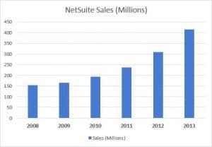 NetSuite-Sales-numbers