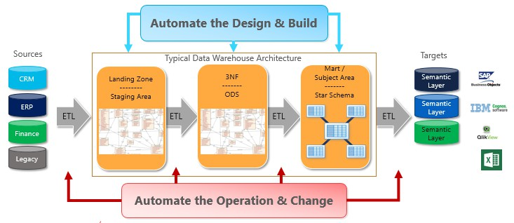 agile data warehousing with Compose