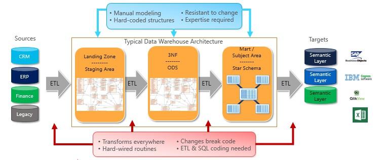 Complex data warehousing