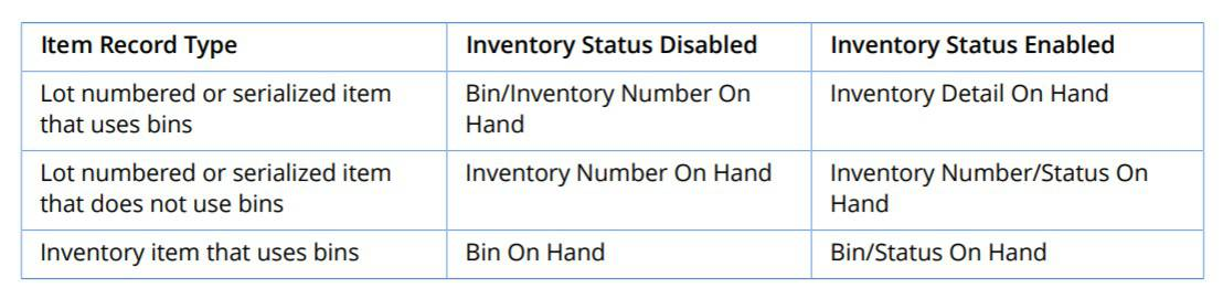 NetSuite 2018.1 Inventory Searches